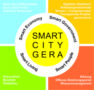 Smart City Gera